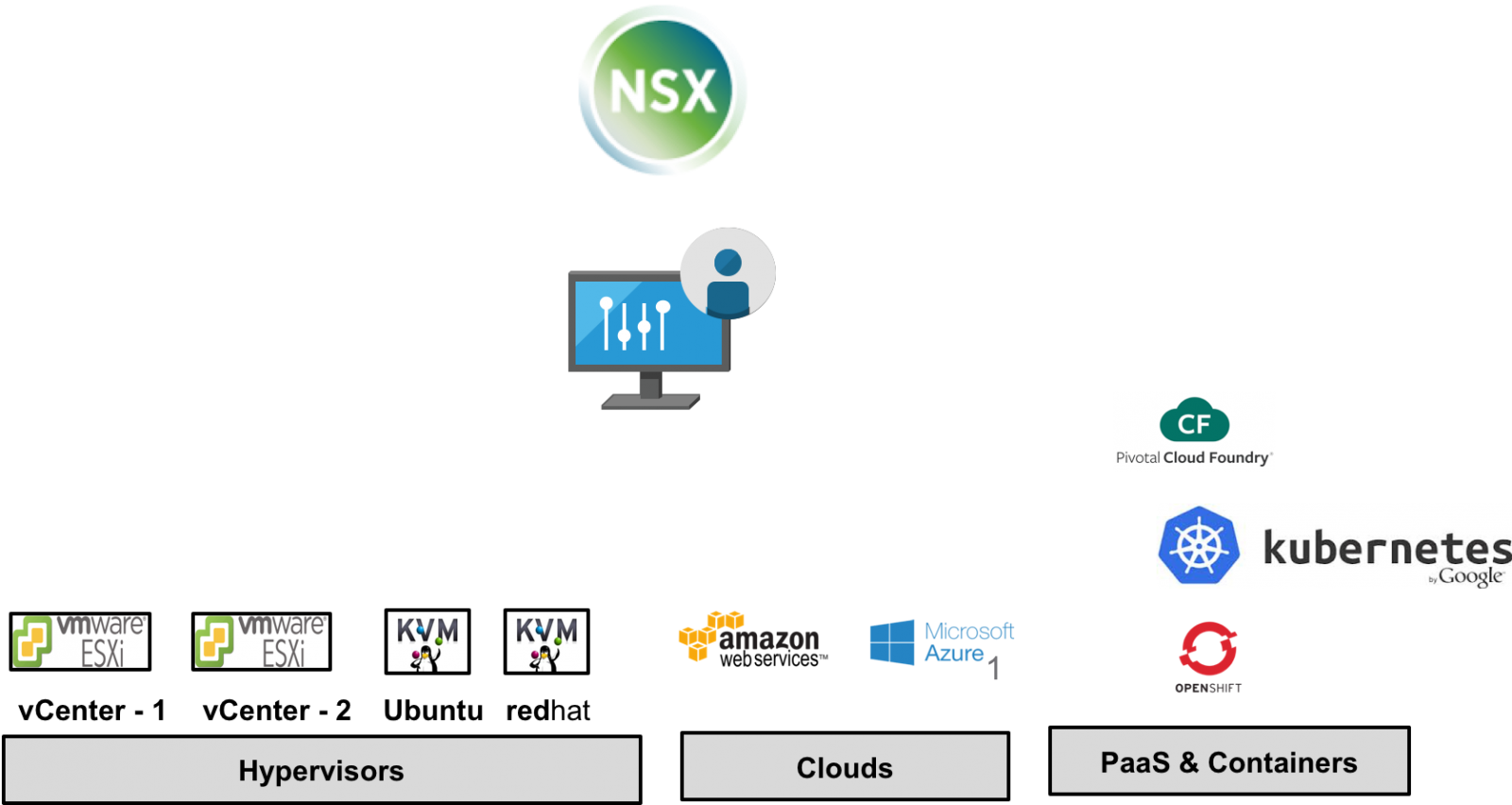 Vmware Nsx T Design Guide Designing Environments With Nsx T Vmware