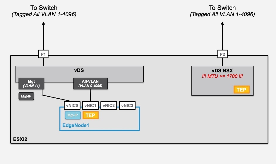 Another picture of a flowchart showing minimal installation for of NSX-T