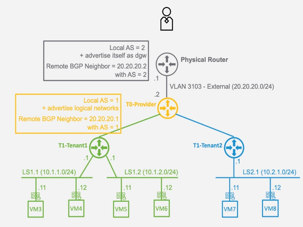 3.2.2.3. Configure North/South Routing Dynamic with BGP