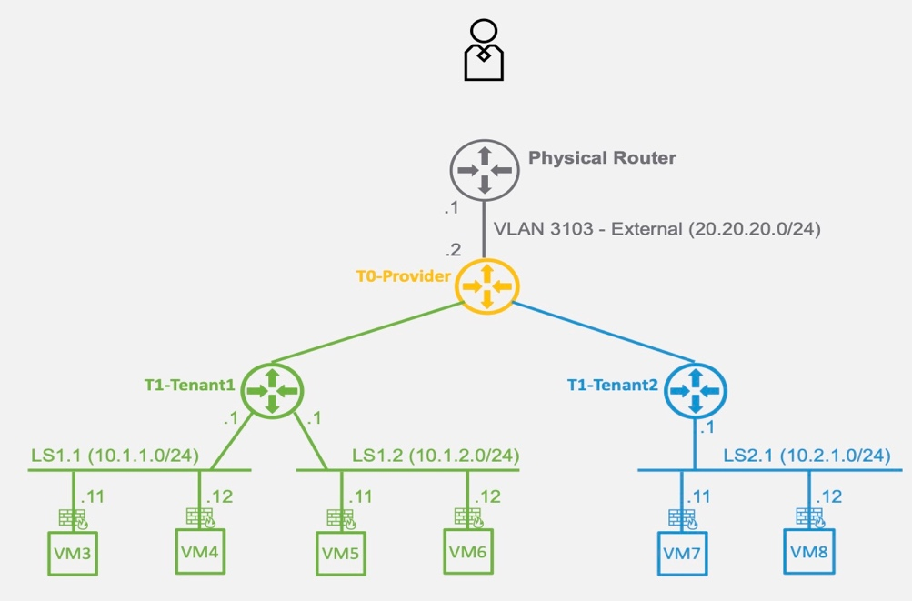Logical View physical router nsx