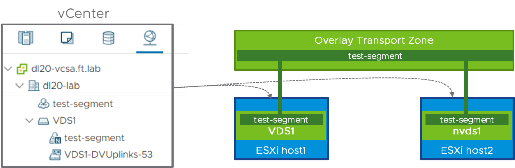 NSX-T on VDS and N-VDS at the same time
